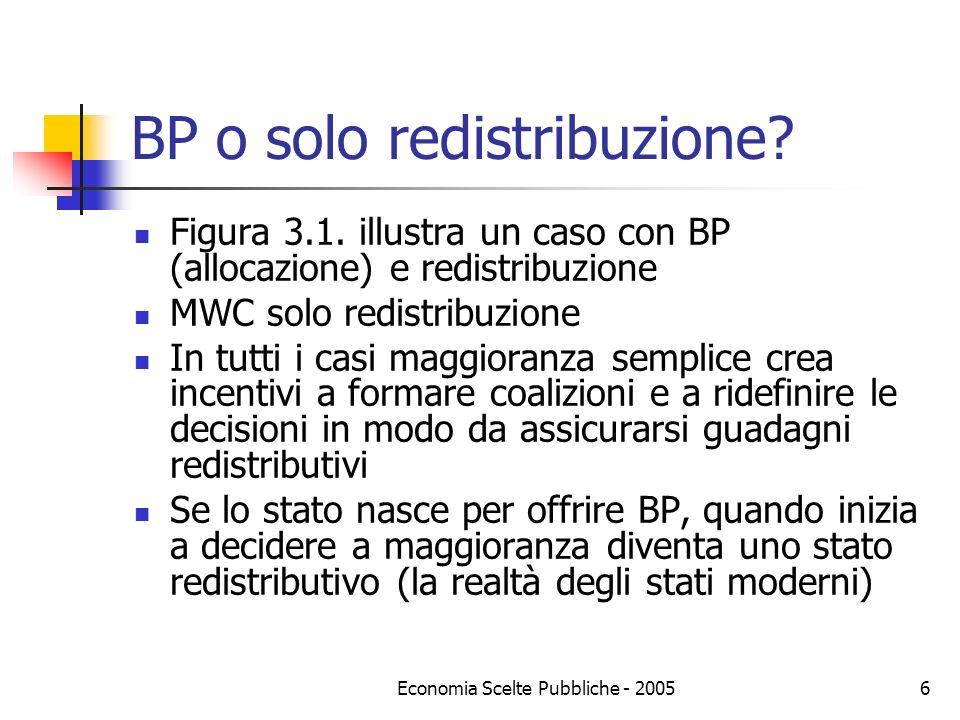 Economia Scelte Pubbliche - 20056 BP o solo redistribuzione? Figura 3.1. illustra un caso con BP (allocazione) e redistribuzione MWC solo redistribuzi