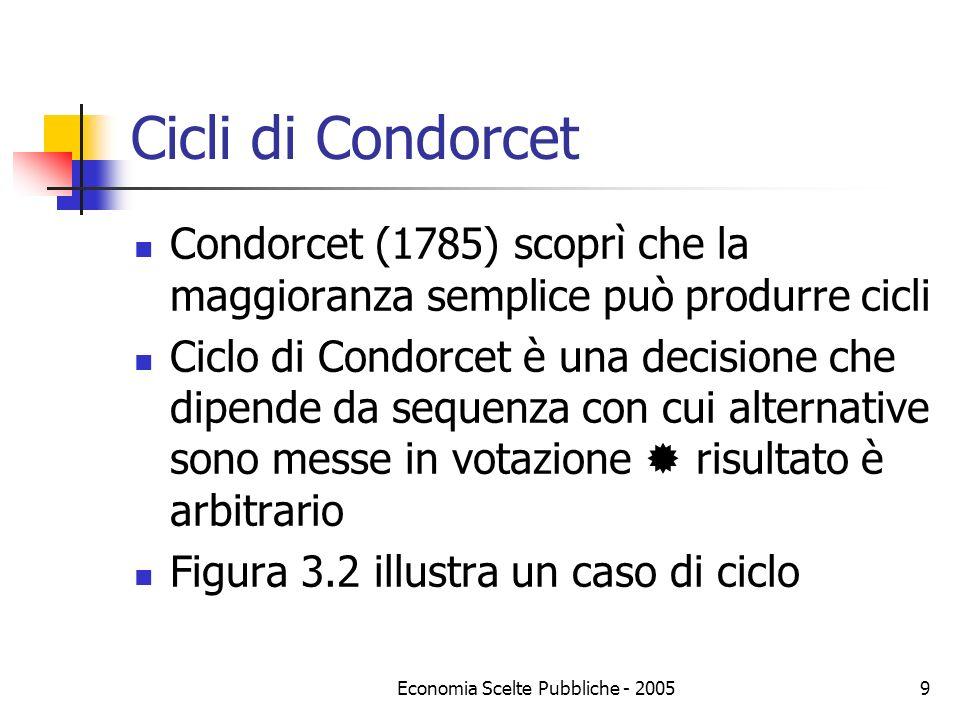 Economia Scelte Pubbliche - 20059 Cicli di Condorcet Condorcet (1785) scoprì che la maggioranza semplice può produrre cicli Ciclo di Condorcet è una d