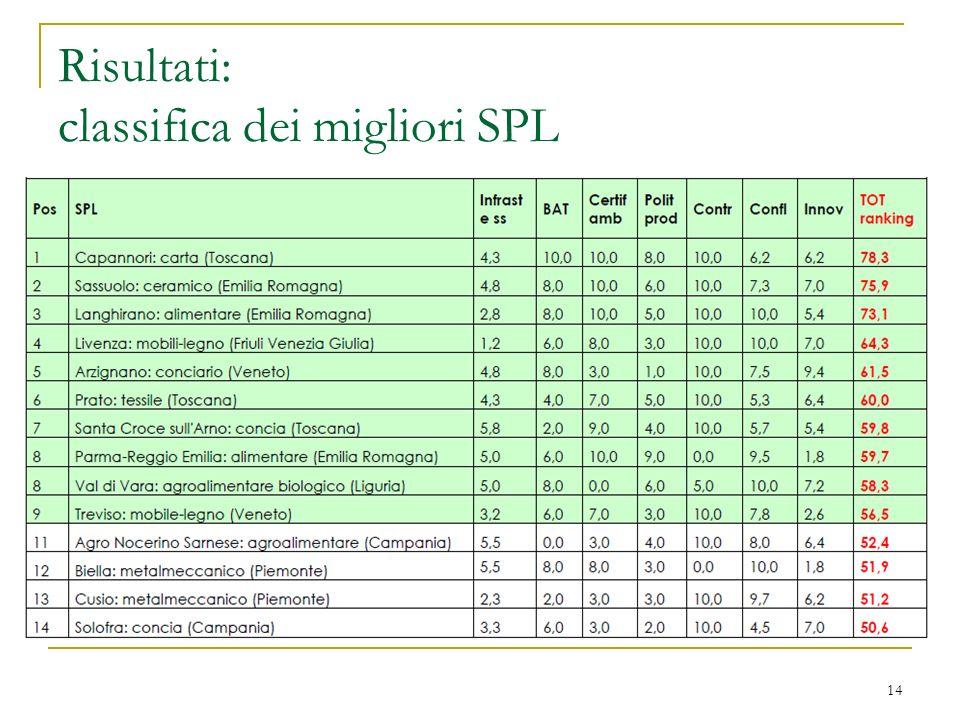 Risultati: classifica dei migliori SPL 14