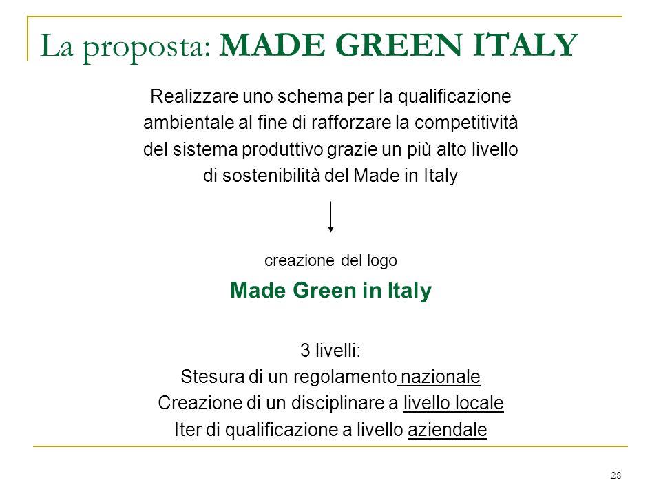 La proposta: MADE GREEN ITALY Realizzare uno schema per la qualificazione ambientale al fine di rafforzare la competitività del sistema produttivo gra