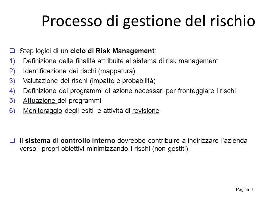 Processo di gestione del rischio Pagina 6 Step logici di un ciclo di Risk Management: 1)Definizione delle finalità attribuite al sistema di risk manag