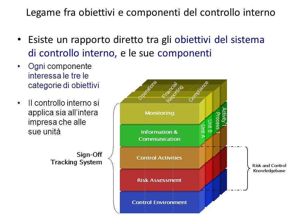 8 Legame fra obiettivi e componenti del controllo interno Esiste un rapporto diretto tra gli obiettivi del sistema di controllo interno, e le sue comp