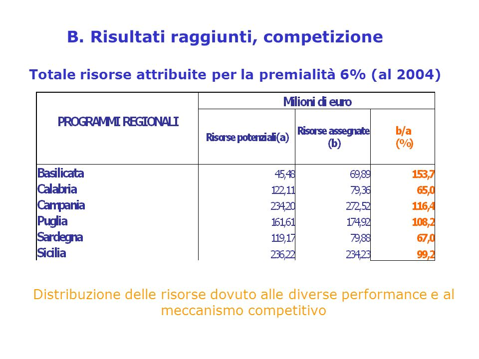 Totale risorse attribuite per la premialità 6% (al 2004) B.