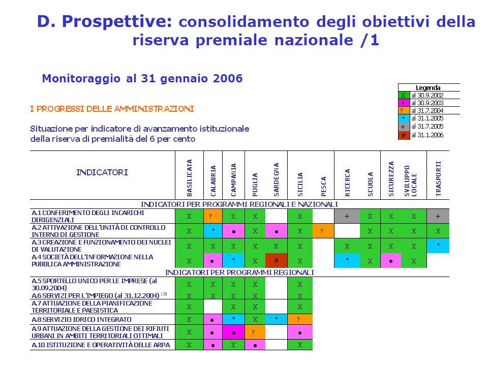 D. Prospettive: consolidamento degli obiettivi della riserva premiale nazionale /1 Monitoraggio al 31 gennaio 2006