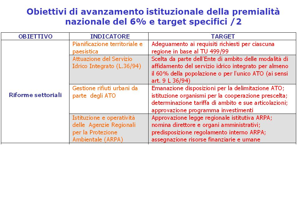 Obiettivi di avanzamento istituzionale della premialità nazionale del 6% e target specifici /2