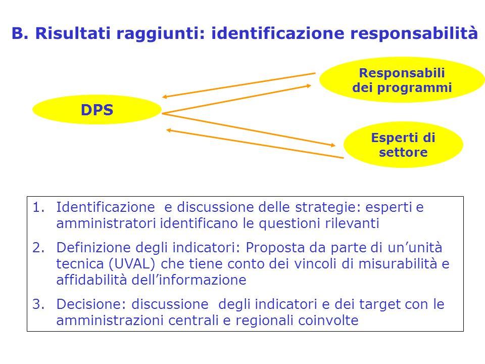 B. Risultati raggiunti: identificazione responsabilità Responsabili dei programmi DPS Esperti di settore 1.Identificazione e discussione delle strateg