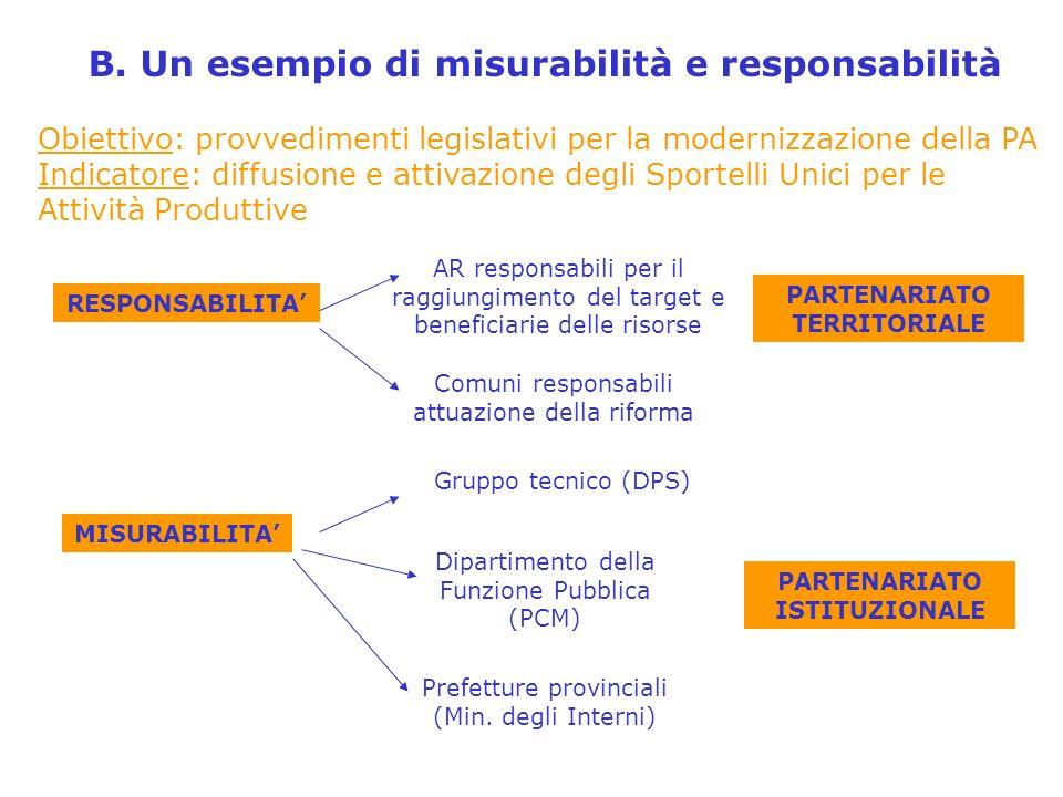 B. Un esempio di misurabilità e responsabilità Obiettivo: provvedimenti legislativi per la modernizzazione della PA Indicatore: diffusione e attivazio