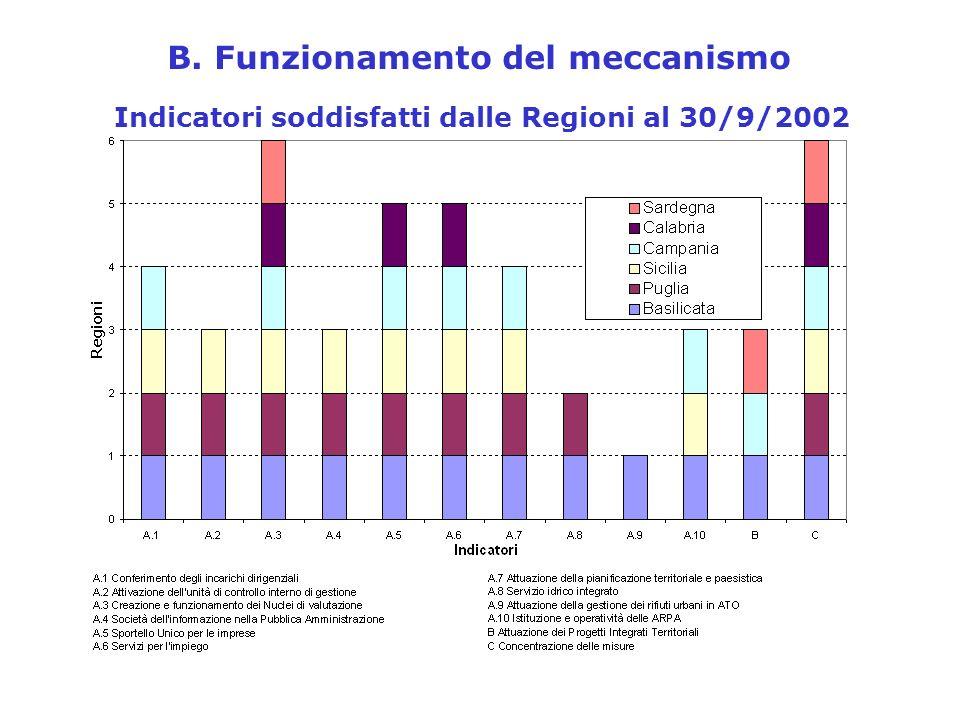 B. Funzionamento del meccanismo Indicatori soddisfatti dalle Regioni al 30/9/2002