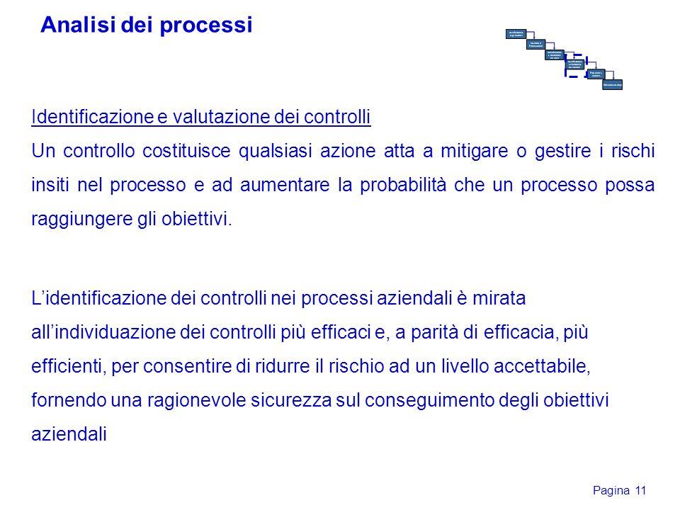 Pagina 11 Identificazione e valutazione dei controlli Un controllo costituisce qualsiasi azione atta a mitigare o gestire i rischi insiti nel processo