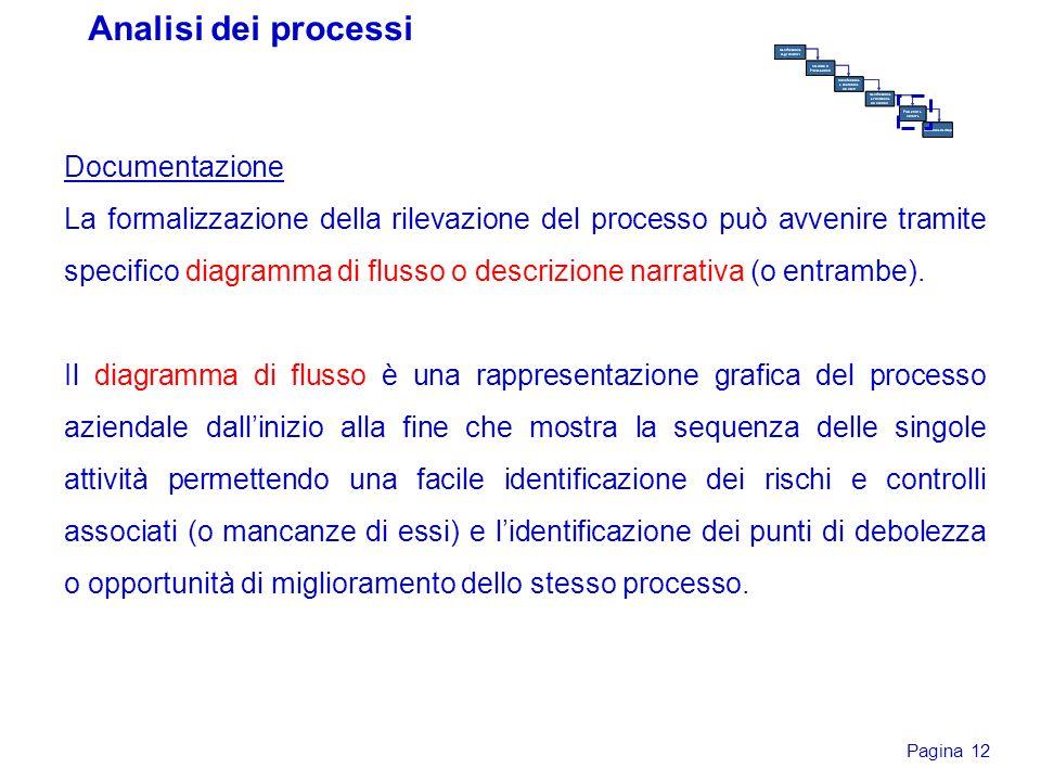 Pagina 12 Analisi dei processi Documentazione La formalizzazione della rilevazione del processo può avvenire tramite specifico diagramma di flusso o d