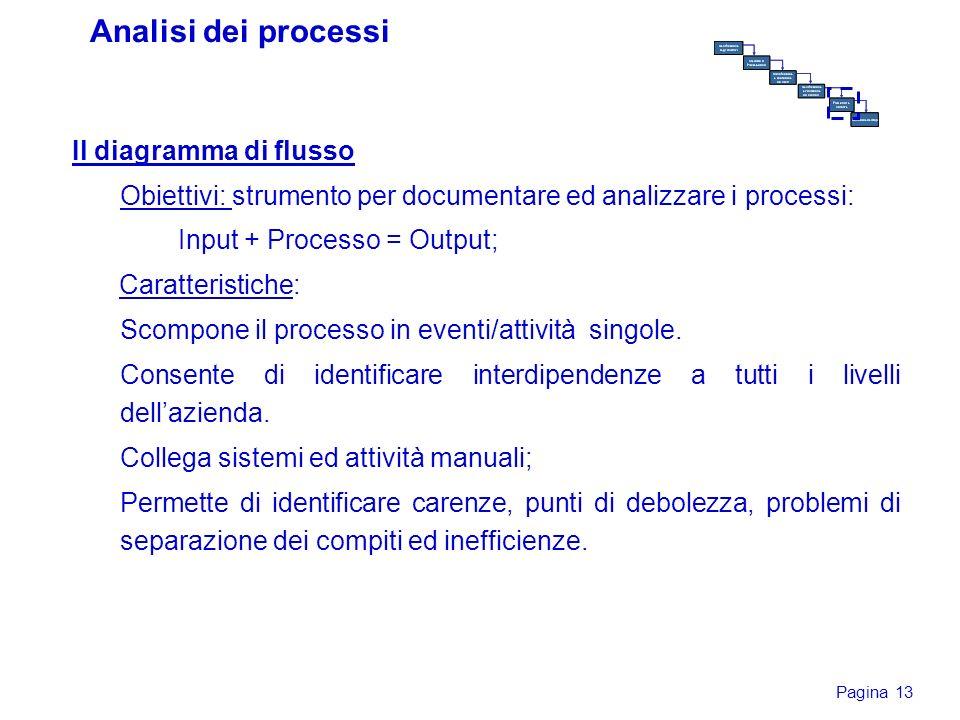 Pagina 13 Il diagramma di flusso Obiettivi: strumento per documentare ed analizzare i processi: Input + Processo = Output; Caratteristiche: Scompone i