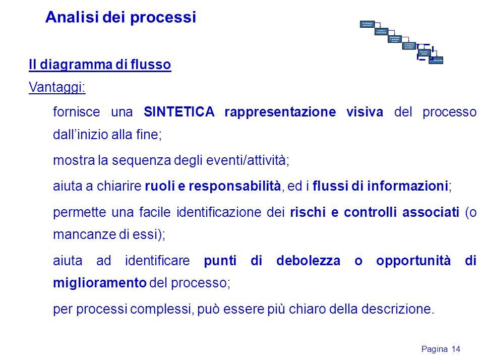 Pagina 14 Il diagramma di flusso Vantaggi: fornisce una SINTETICA rappresentazione visiva del processo dallinizio alla fine; mostra la sequenza degli