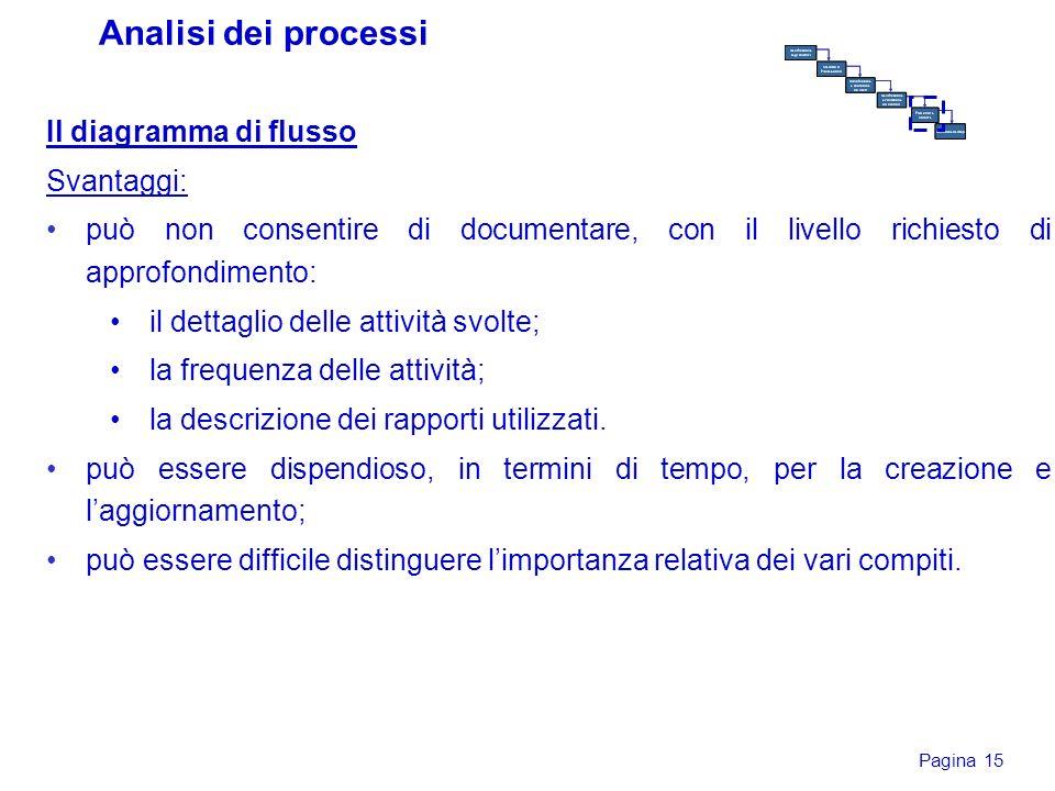 Pagina 15 Il diagramma di flusso Svantaggi: può non consentire di documentare, con il livello richiesto di approfondimento: il dettaglio delle attivit
