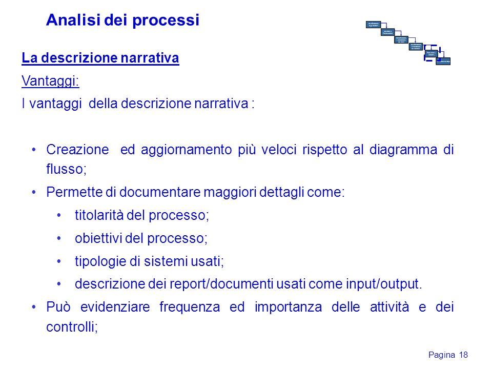Pagina 18 La descrizione narrativa Vantaggi: I vantaggi della descrizione narrativa : Creazione ed aggiornamento più veloci rispetto al diagramma di f