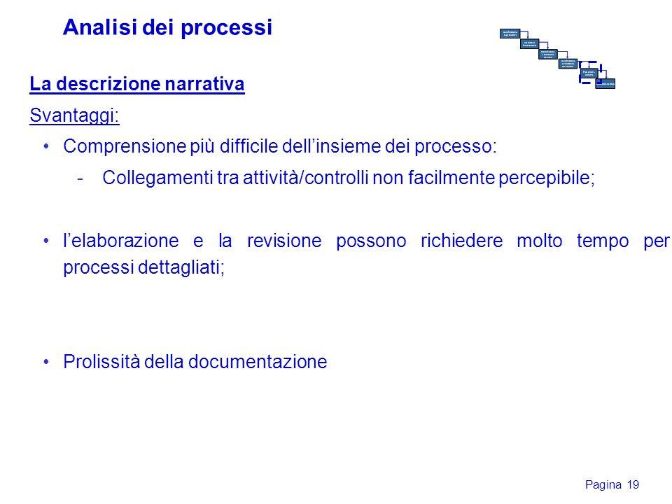 Pagina 19 La descrizione narrativa Svantaggi: Comprensione più difficile dellinsieme dei processo: -Collegamenti tra attività/controlli non facilmente