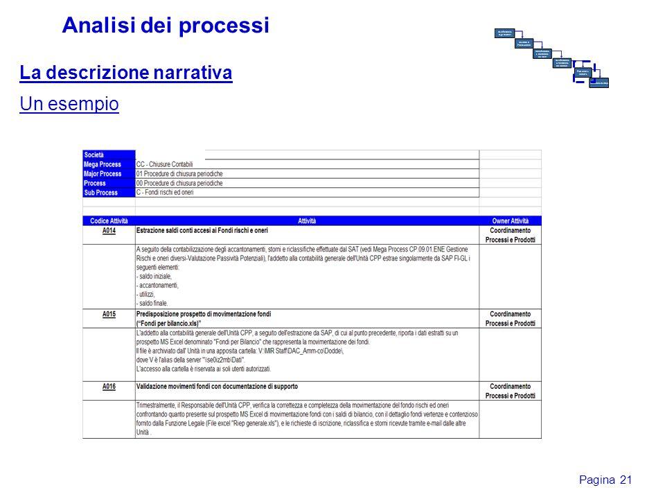 Pagina 21 Analisi dei processi La descrizione narrativa Un esempio