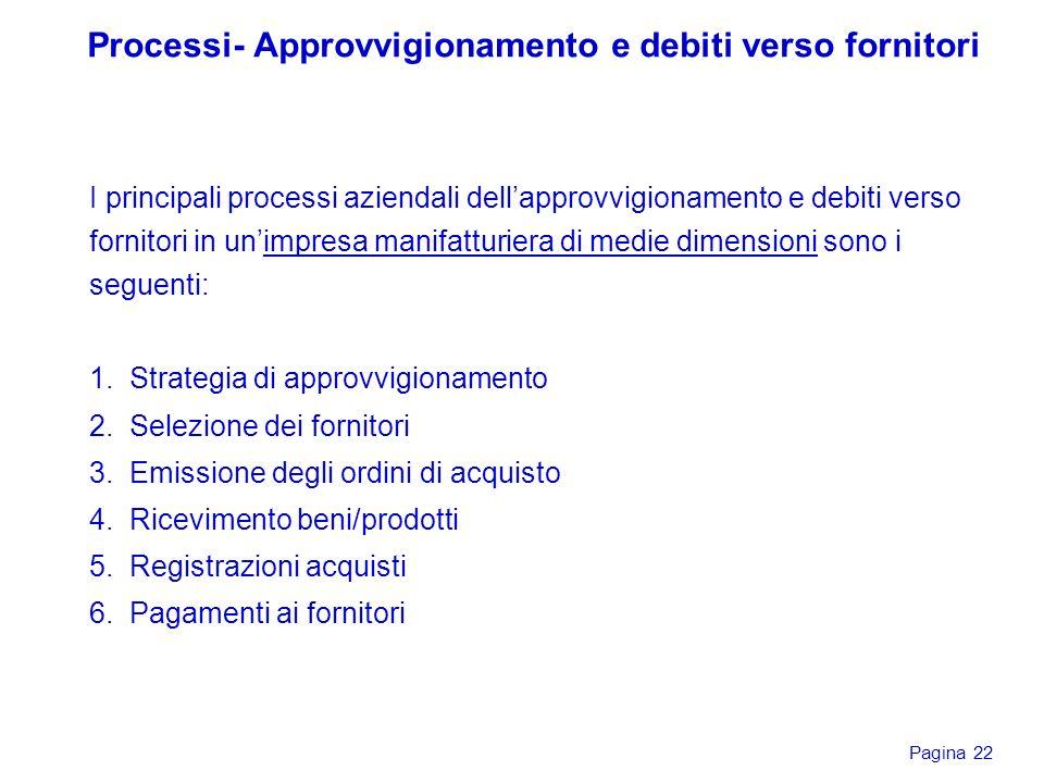 Pagina 22 Processi- Approvvigionamento e debiti verso fornitori I principali processi aziendali dellapprovvigionamento e debiti verso fornitori in uni