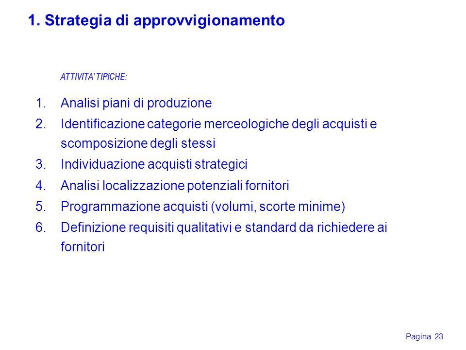 Pagina 23 1.Analisi piani di produzione 2.Identificazione categorie merceologiche degli acquisti e scomposizione degli stessi 3.Individuazione acquist