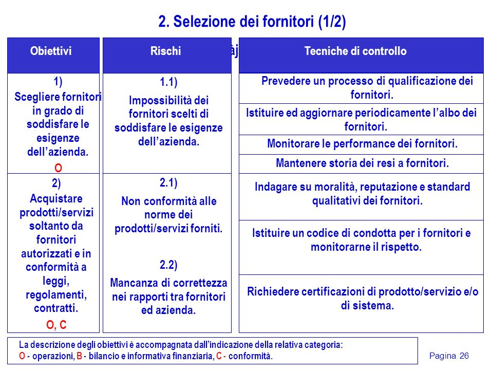 Pagina 26 1) Scegliere fornitori in grado di soddisfare le esigenze dellazienda. O gjdàjsG Obiettivi 2. Selezione dei fornitori (1/2) 1.1) Impossibili