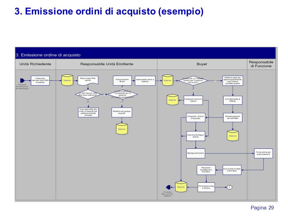 Pagina 29 3. Emissione ordini di acquisto (esempio)