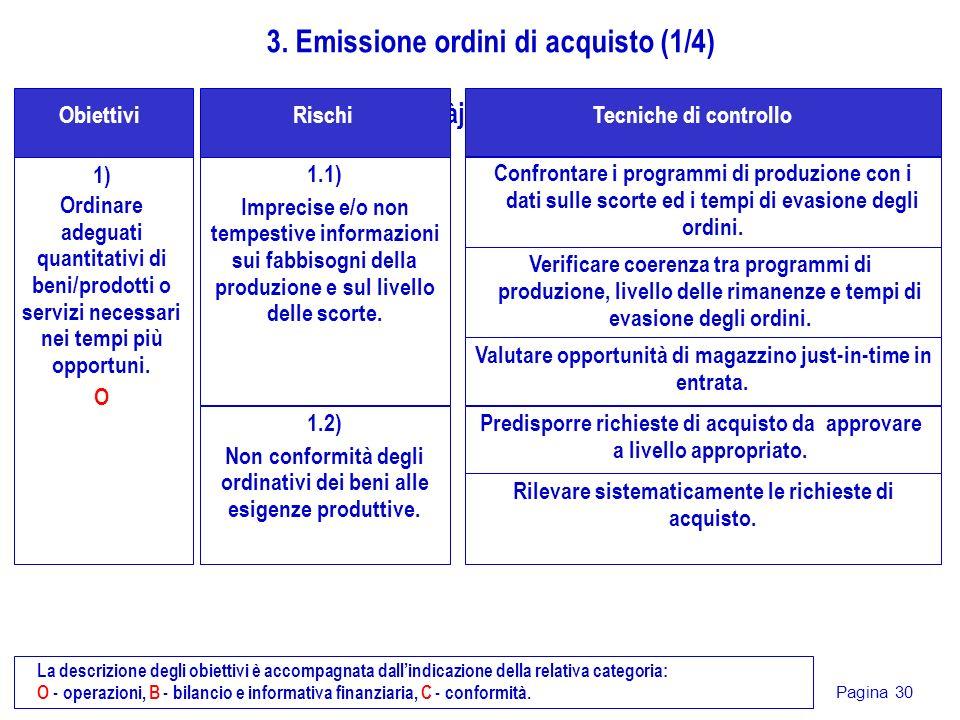 Pagina 30 1) Ordinare adeguati quantitativi di beni/prodotti o servizi necessari nei tempi più opportuni. O gjdàjsG Obiettivi 3. Emissione ordini di a