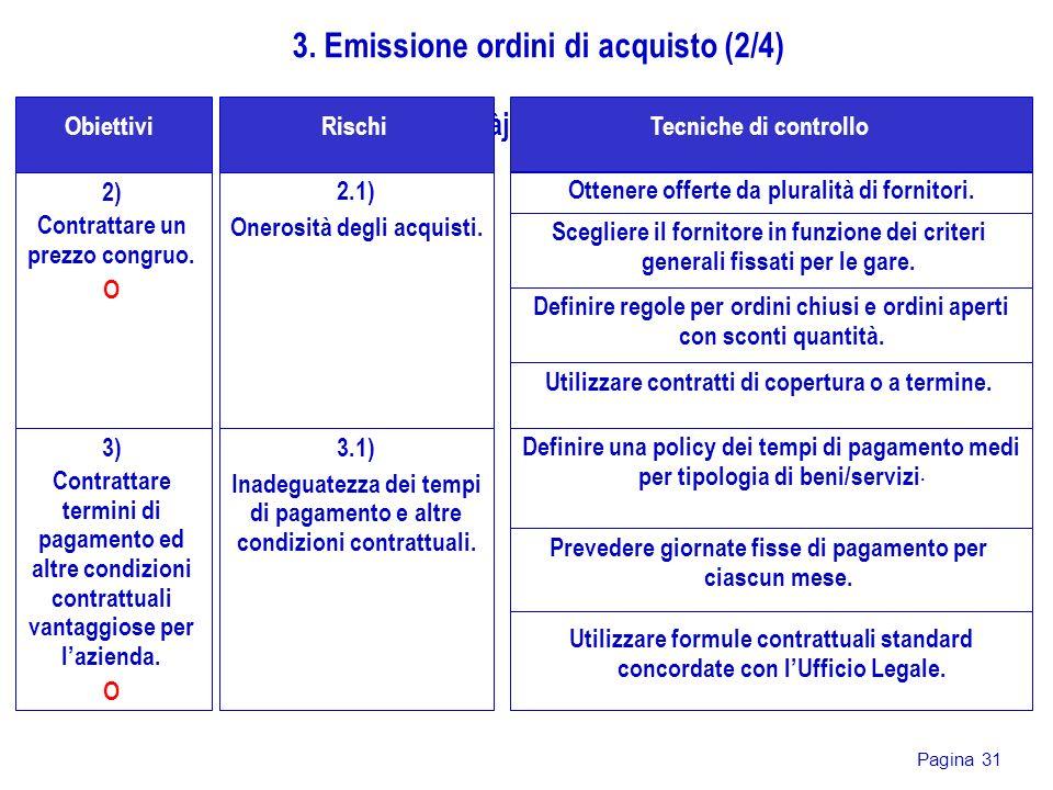 Pagina 31 2) Contrattare un prezzo congruo. O gjdàjsG Obiettivi 3. Emissione ordini di acquisto (2/4) 2.1) Onerosità degli acquisti. RischiTecniche di