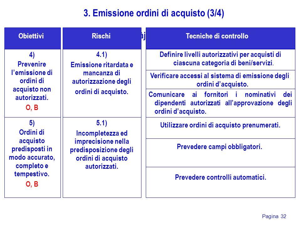 Pagina 32 4) Prevenire lemissione di ordini di acquisto non autorizzati. O, B gjdàjsG Obiettivi 3. Emissione ordini di acquisto (3/4) 4.1) Emissione r
