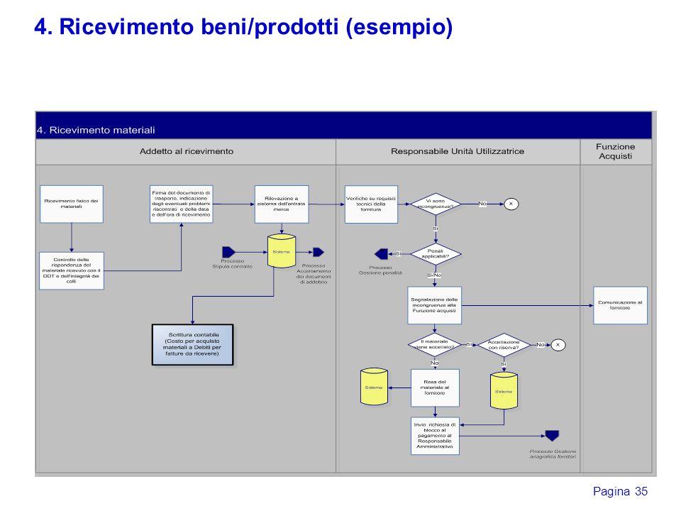 Pagina 35 4. Ricevimento beni/prodotti (esempio)