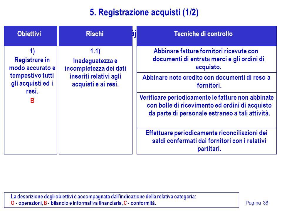 Pagina 38 1) Registrare in modo accurato e tempestivo tutti gli acquisti ed i resi. B gjdàjsG Obiettivi 5. Registrazione acquisti (1/2) 1.1) Inadeguat