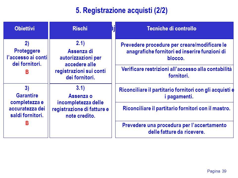 Pagina 39 2) Proteggere laccesso ai conti dei fornitori. B gjdàjsG Obiettivi 5. Registrazione acquisti (2/2) 2.1) Assenza di autorizzazioni per accede