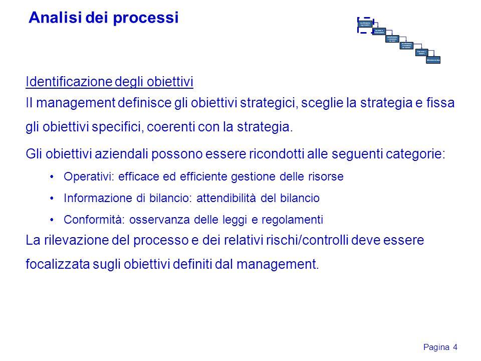 Pagina 4 Identificazione degli obiettivi Il management definisce gli obiettivi strategici, sceglie la strategia e fissa gli obiettivi specifici, coere