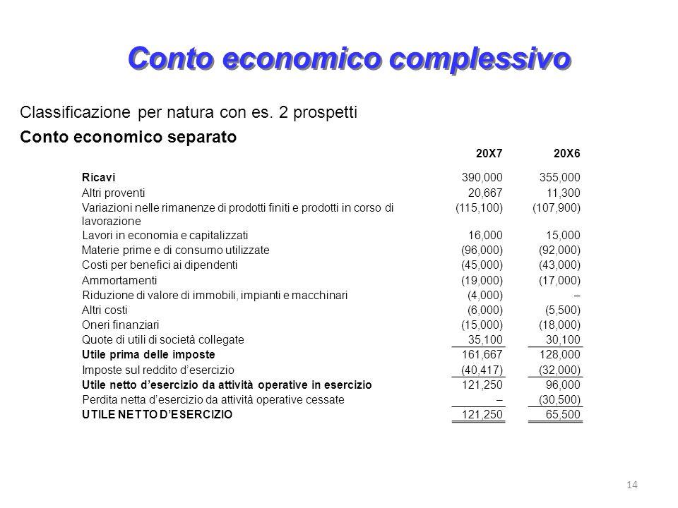 14 Conto economico complessivo 20X720X6 Ricavi390,000355,000 Altri proventi20,66711,300 Variazioni nelle rimanenze di prodotti finiti e prodotti in co