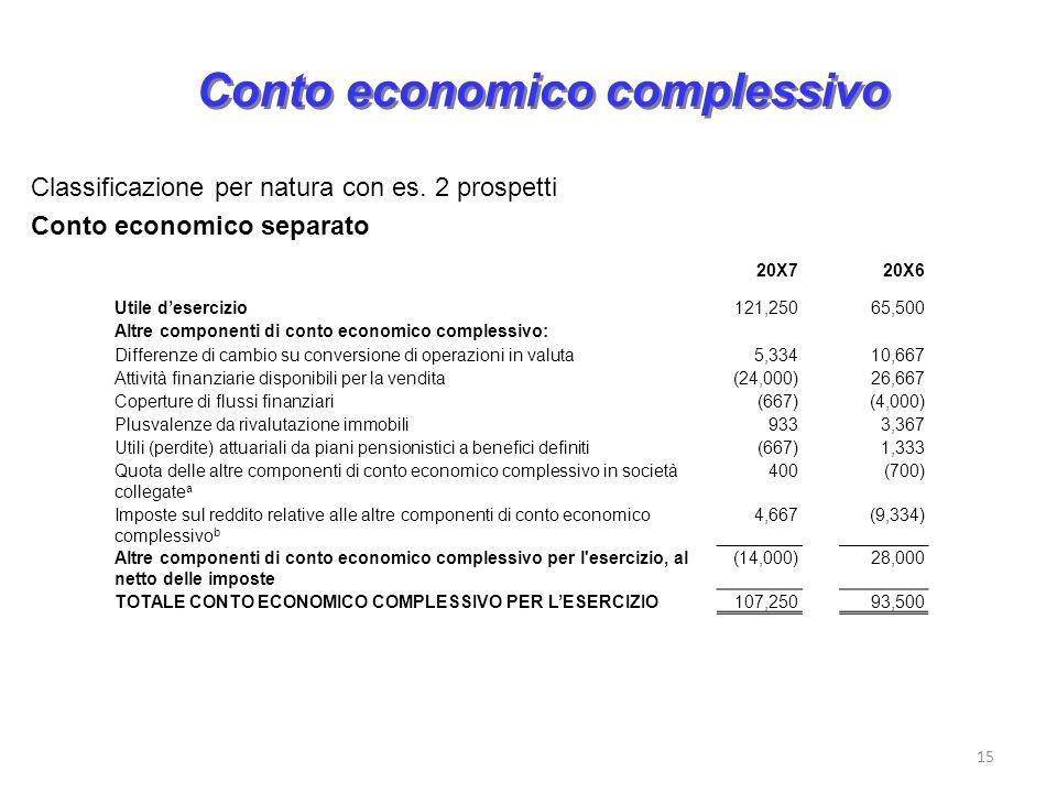 15 Conto economico complessivo Classificazione per natura con es. 2 prospetti Conto economico separato 20X720X6 Utile desercizio121,25065,500 Altre co