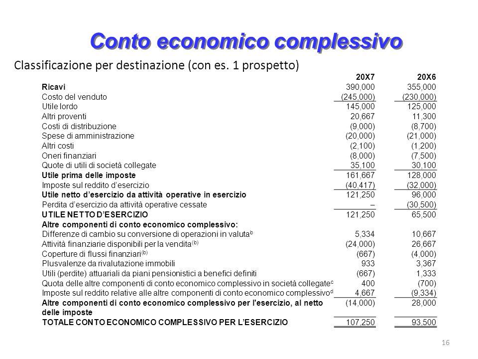 16 Conto economico complessivo Classificazione per destinazione (con es. 1 prospetto) 20X720X6 Ricavi390,000355,000 Costo del venduto(245,000)(230,000