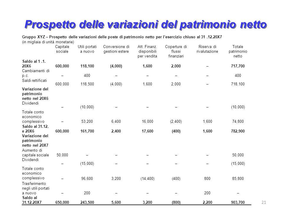 21 Prospetto delle variazioni del patrimonio netto Gruppo XYZ – Prospetto delle variazioni delle poste di patrimonio netto per lesercizio chiuso al 31.12.20X7 (in migliaia di unità monetarie) Capitale sociale Utili portati a nuovo Conversione di gestioni estere Att.