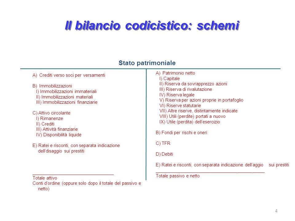 Il bilancio codicistico: schemi 4 A) Crediti verso soci per versamenti B) Immobilizzazioni I) Immobilizzazioni immateriali II) Immobilizzazioni materi