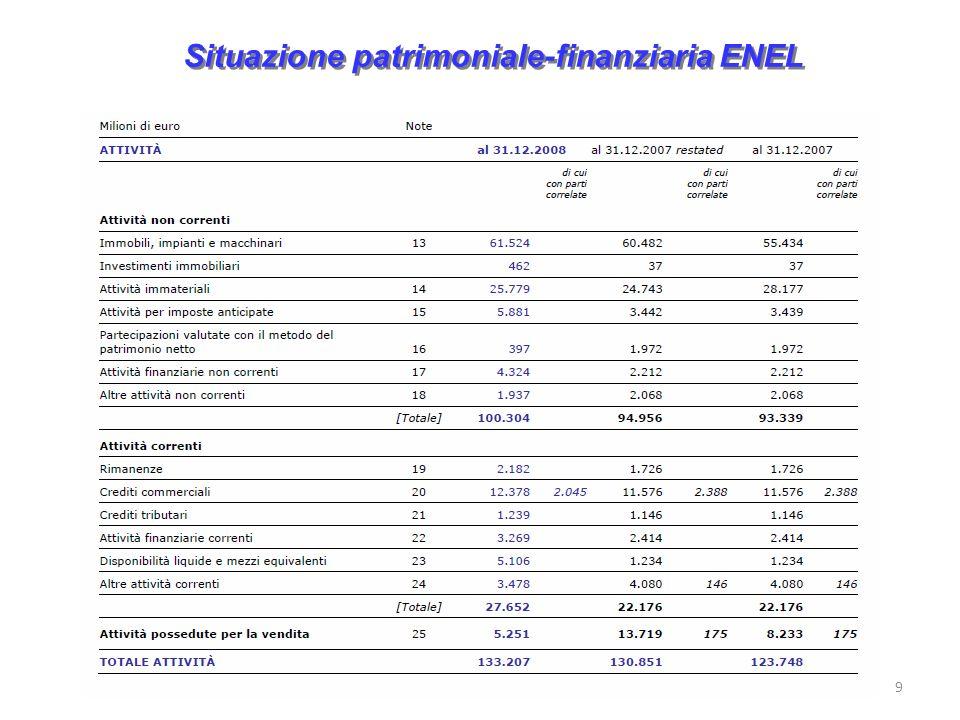 Situazione patrimoniale-finanziaria ENEL 9