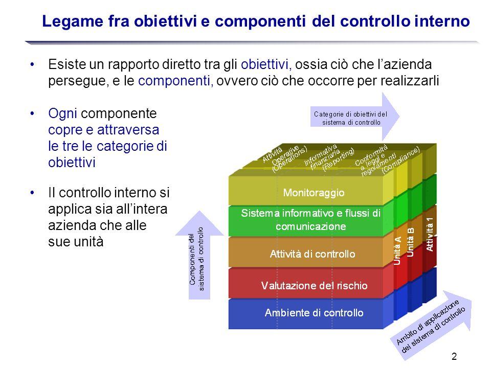 2 Legame fra obiettivi e componenti del controllo interno Esiste un rapporto diretto tra gli obiettivi, ossia ciò che lazienda persegue, e le componen