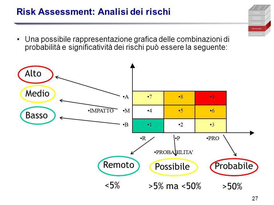 27 Risk Assessment: Analisi dei rischi Una possibile rappresentazione grafica delle combinazioni di probabilità e significatività dei rischi può esser