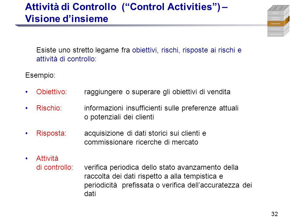 32 Attività di Controllo (Control Activities) – Visione dinsieme Esiste uno stretto legame fra obiettivi, rischi, risposte ai rischi e attività di con
