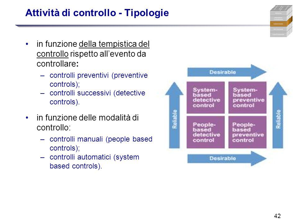 42 in funzione della tempistica del controllo rispetto allevento da controllare: –controlli preventivi (preventive controls); –controlli successivi (d