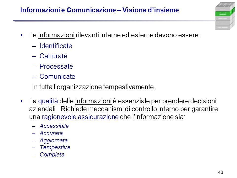 43 Informazioni e Comunicazione – Visione dinsieme Le informazioni rilevanti interne ed esterne devono essere: –Identificate –Catturate –Processate –C