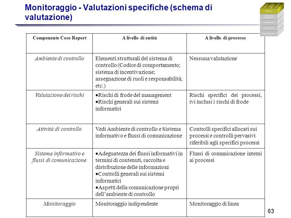 63 Monitoraggio - Valutazioni specifiche (schema di valutazione) Componente Coso ReportA livello di entitàA livello di processo Ambiente di controlloE