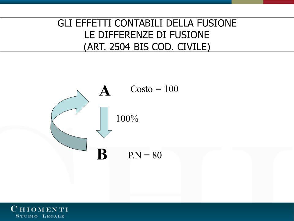 A B 100% Costo = 100 P.N = 80 GLI EFFETTI CONTABILI DELLA FUSIONE LE DIFFERENZE DI FUSIONE (ART. 2504 BIS COD. CIVILE)