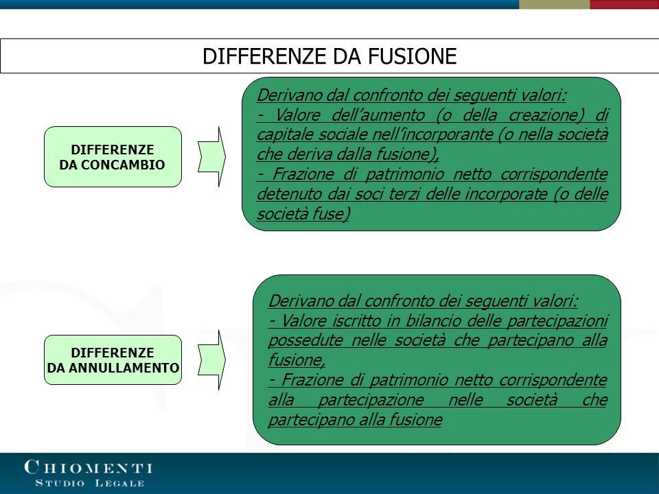 DIFFERENZE DA FUSIONE DIFFERENZE DA CONCAMBIO DIFFERENZE DA ANNULLAMENTO Derivano dal confronto dei seguenti valori: - Valore dellaumento (o della cre