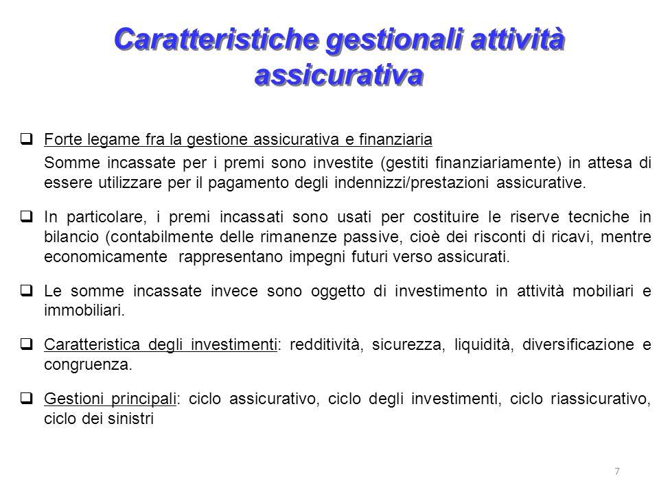 Caratteristiche gestionali attività assicurativa Forte legame fra la gestione assicurativa e finanziaria Somme incassate per i premi sono investite (g