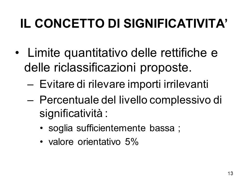 13 IL CONCETTO DI SIGNIFICATIVITA Limite quantitativo delle rettifiche e delle riclassificazioni proposte. –Evitare di rilevare importi irrilevanti –P
