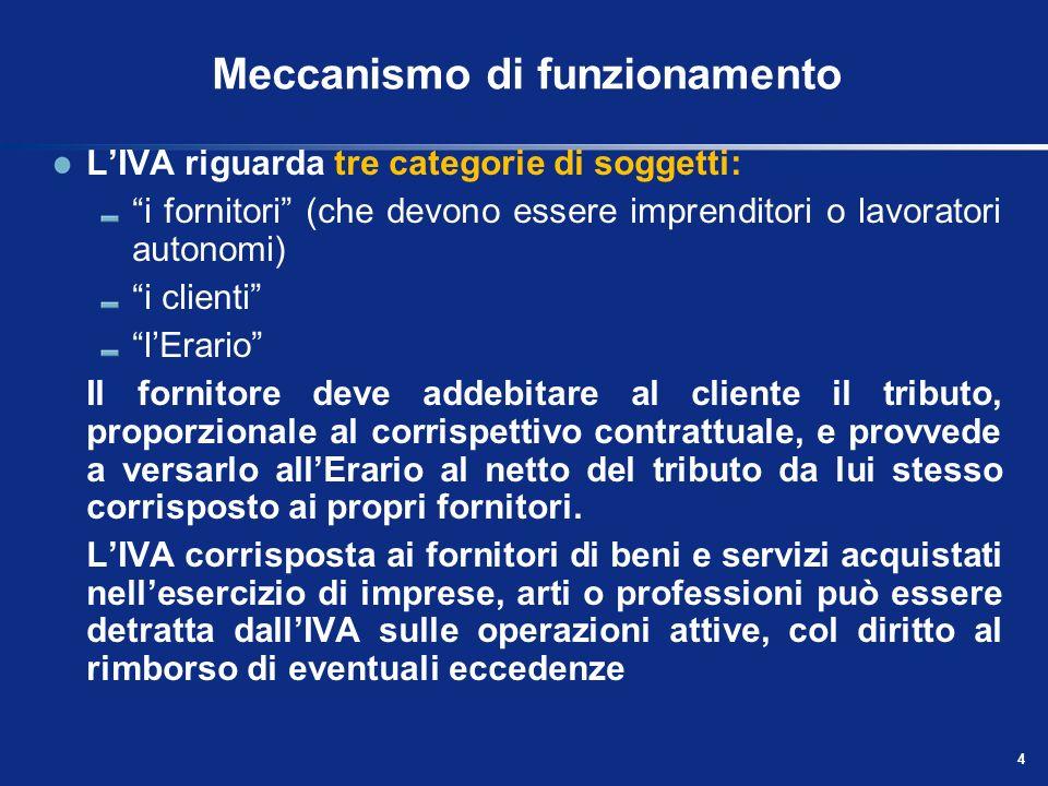 3 Principi generali Si applica alle cessioni di beni e alle prestazioni di servizi effettuate nel territorio dello Stato, nellesercizio di imprese o di arti e professioni, nonché alle importazioni da chiunque effettuate (art.