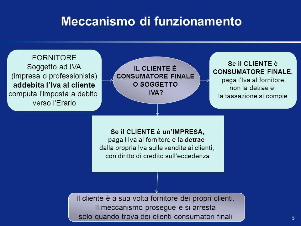 Meccanismo di funzionamento 5 IL CLIENTE È CONSUMATORE FINALE O SOGGETTO IVA.