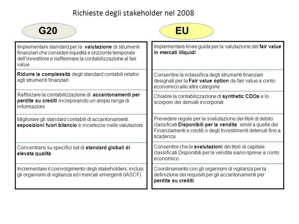 Richieste degli stakeholder nel 2008 Implementare standard per la valutazione di strumenti finanziari che consideri liquidità e orizzonte temporale de